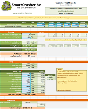 Revenue Calculation for investing in the SmartCrusher